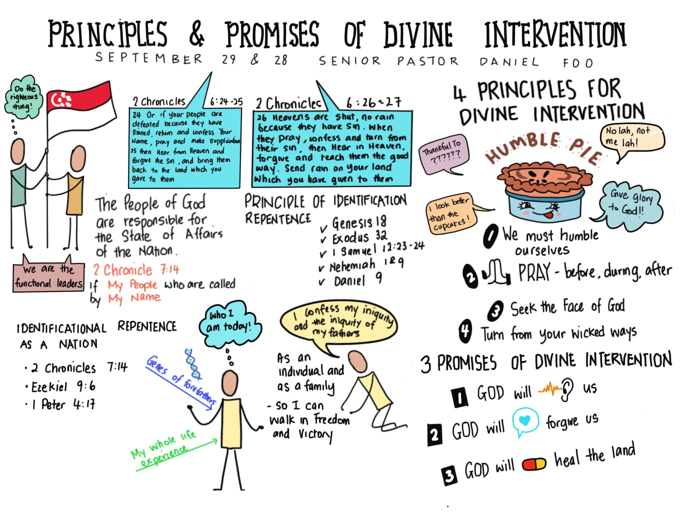 Principles and Promises of Divine Intervention (Praynation